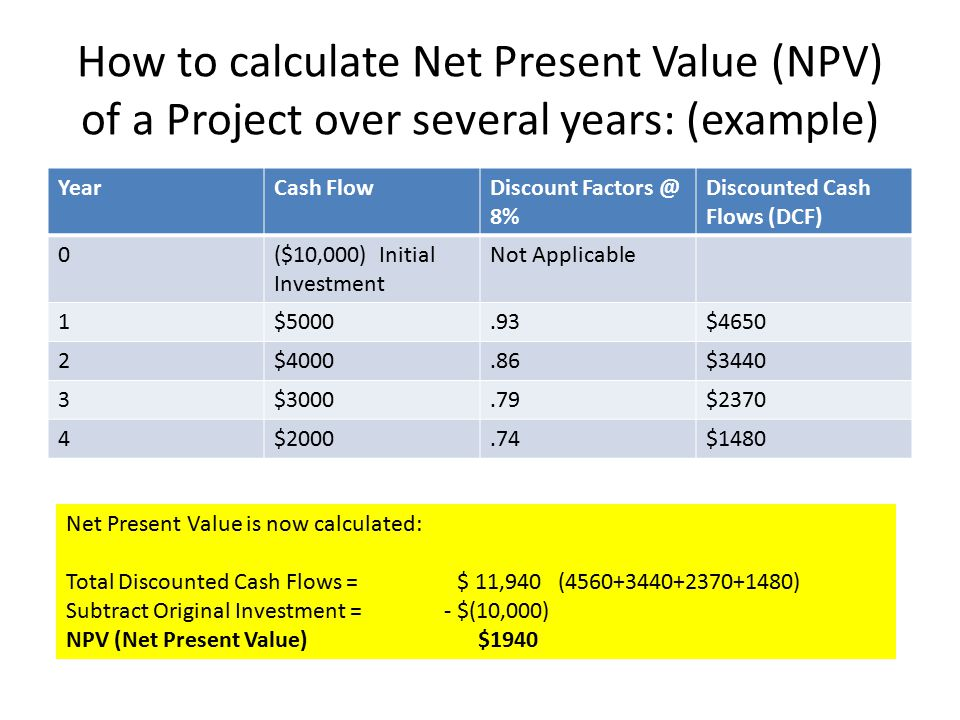 How to calculate Net Present Value (NPV) of a Project over several years: (example)
