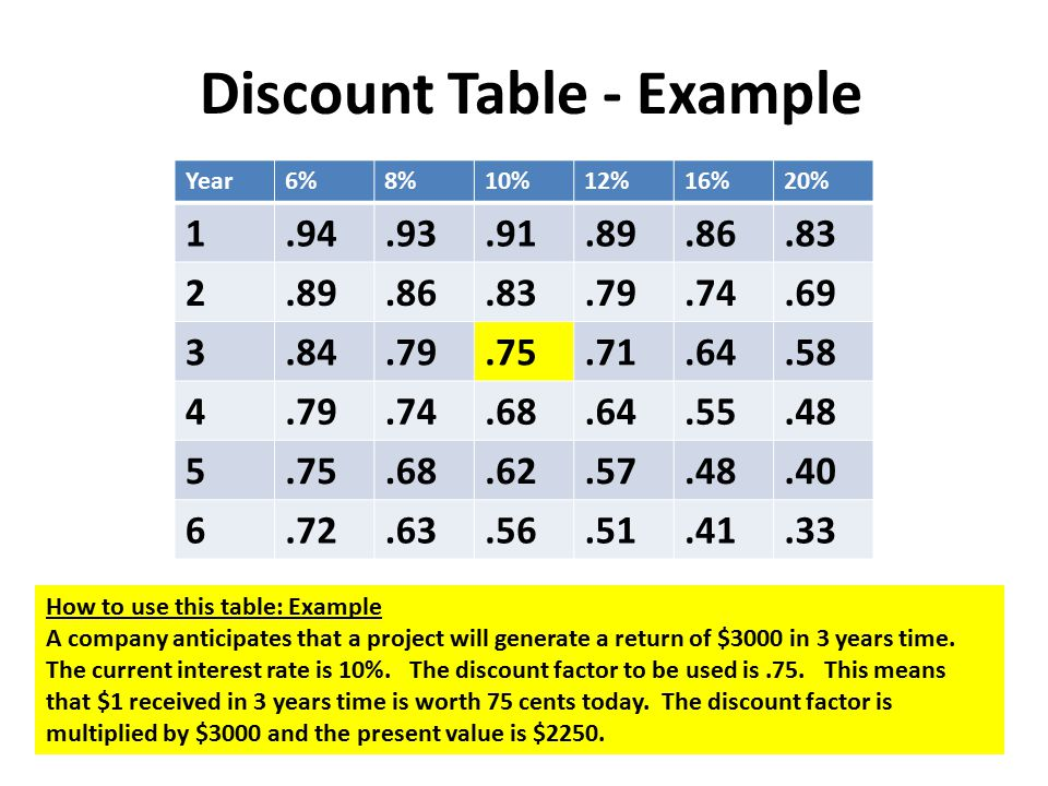 Discount Table - Example