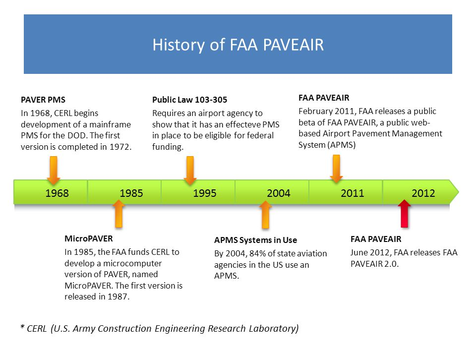 history of the faa Questions that must be answered during the faa pilot medical exam medical requirements, tips and information on the aeromedical examination required by faa for aviators.