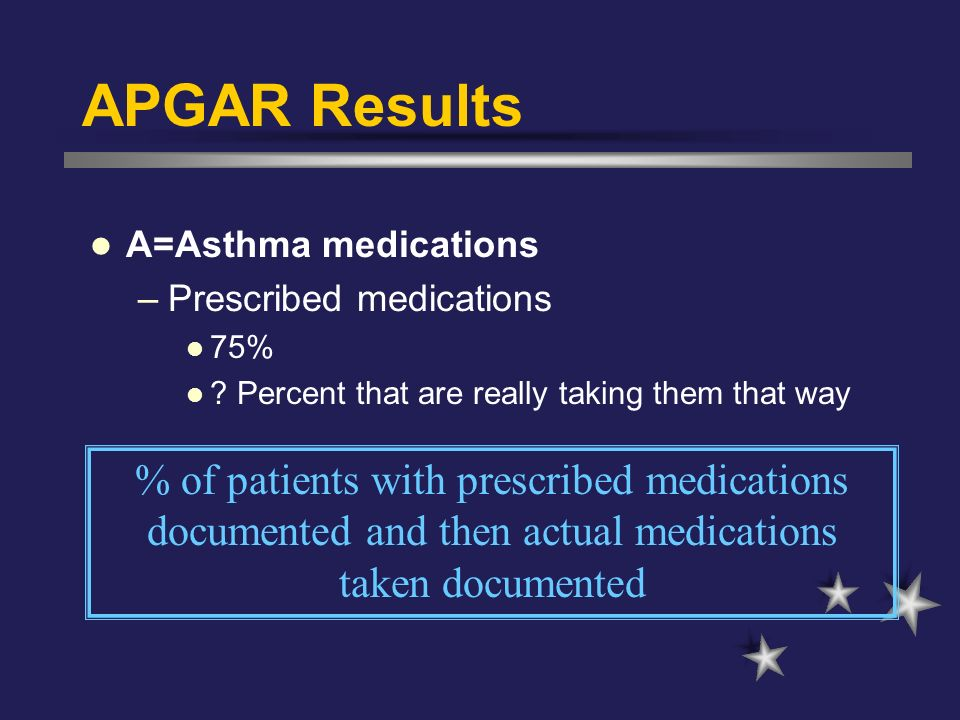 APGAR Results A=Asthma medications. Prescribed medications. 75% Percent that are really taking them that way.