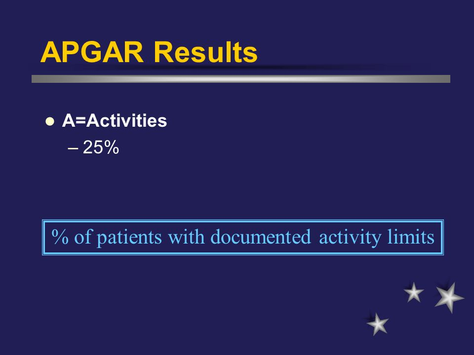% of patients with documented activity limits