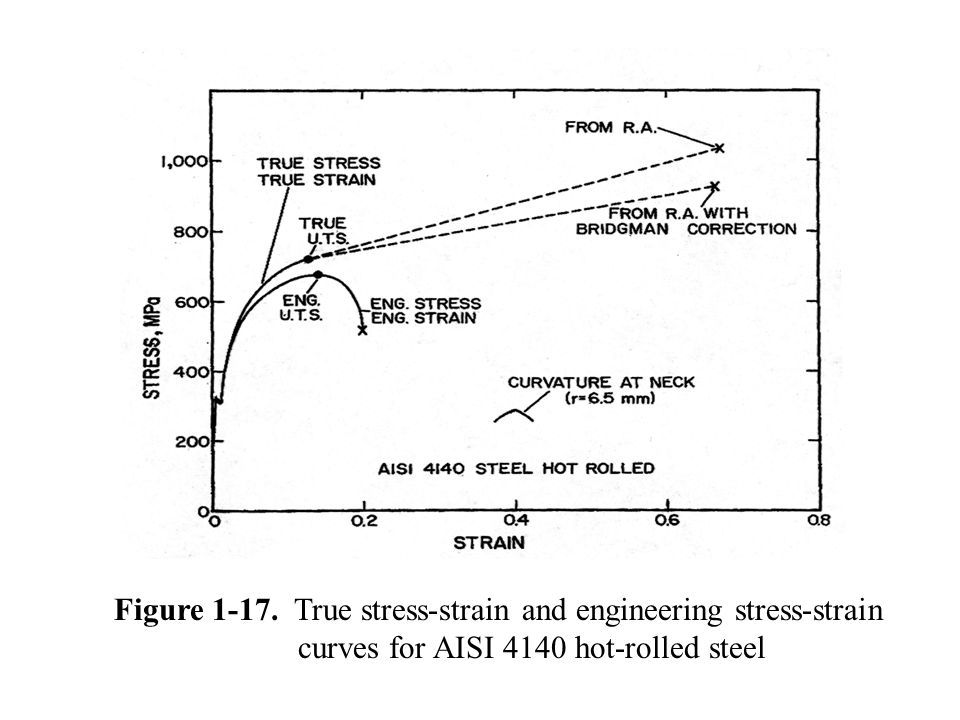 The various engineering and true stress strain properties obtainable true stress strain and engineering stress strain ccuart Image collections