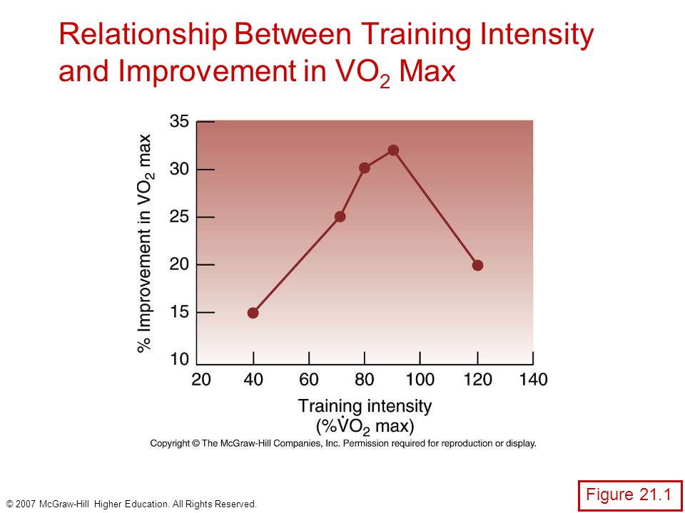 relationship between anaerobic threshold and vo2 max