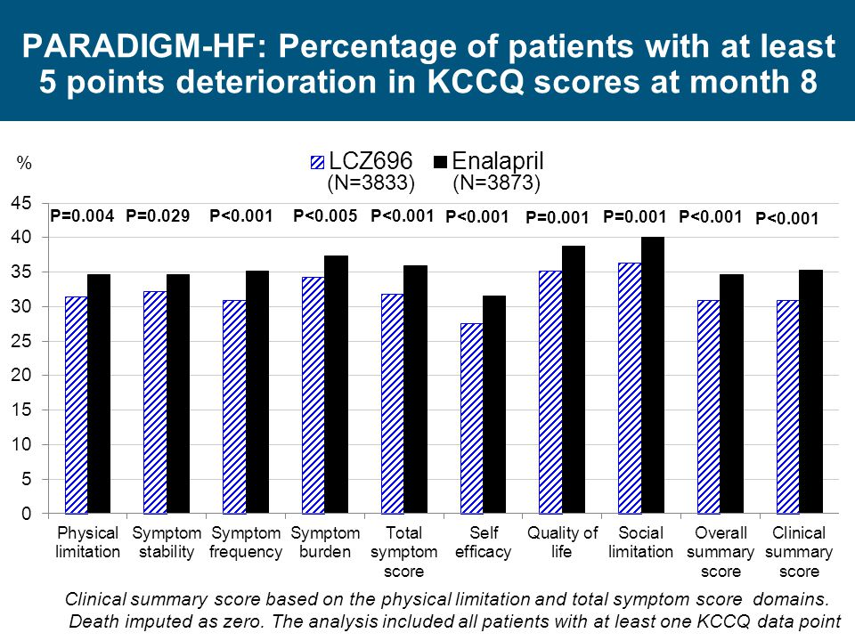 PARADIGM-HF: Percentage of patients with at least 5 points deterioration in KCCQ scores at month 8