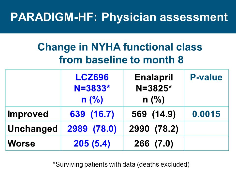 PARADIGM-HF: Physician assessment
