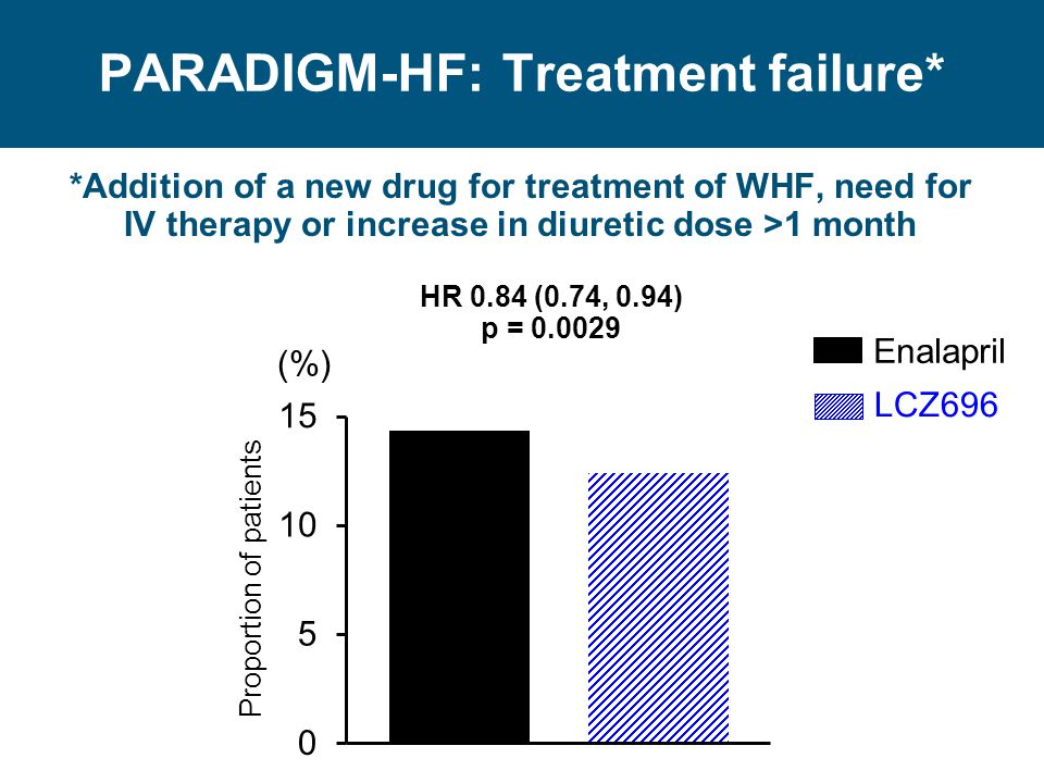 PARADIGM-HF: Treatment failure*