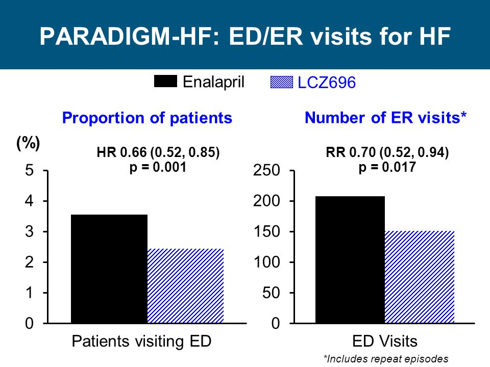 PARADIGM-HF: ED/ER visits for HF