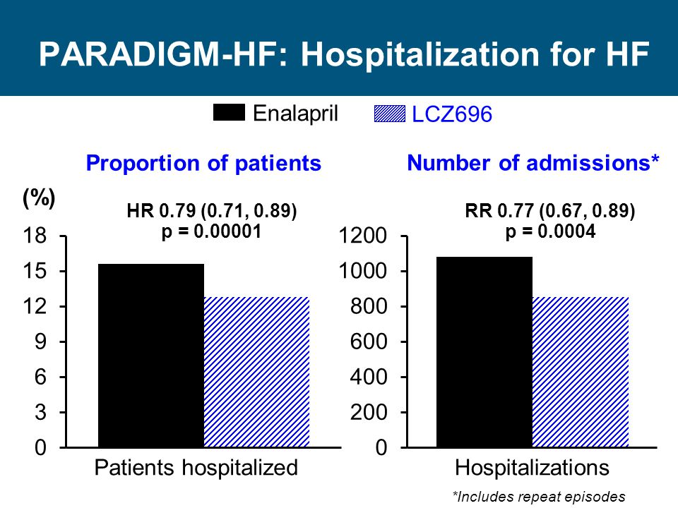 PARADIGM-HF: Hospitalization for HF