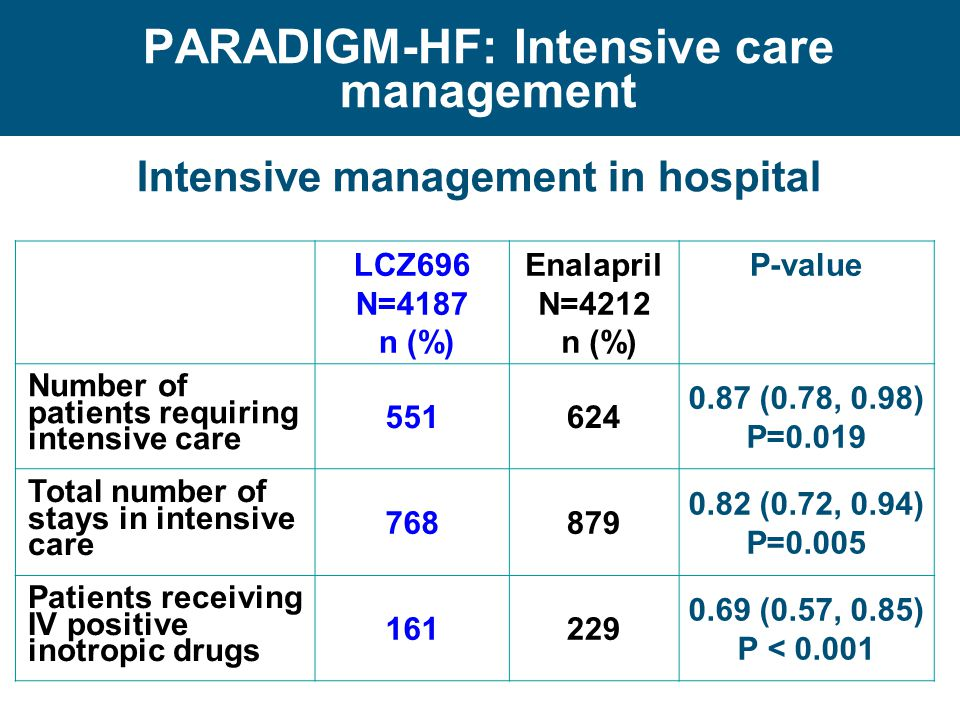 PARADIGM-HF: Intensive care management
