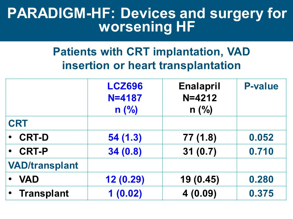 PARADIGM-HF: Devices and surgery for worsening HF