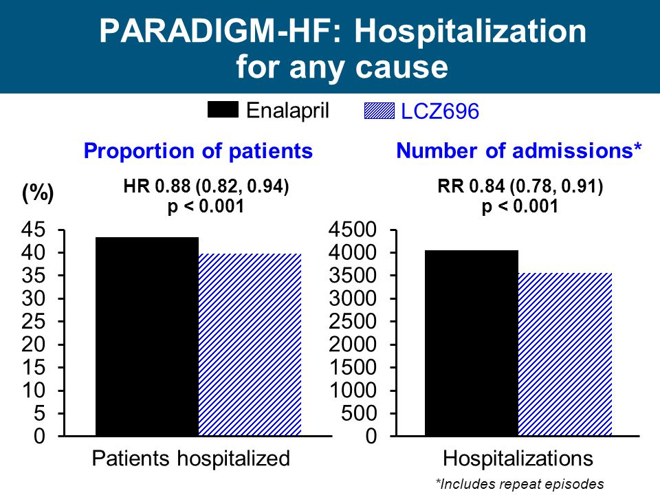 PARADIGM-HF: Hospitalization for any cause