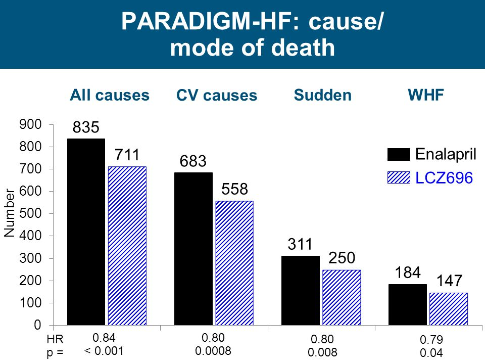 PARADIGM-HF: cause/ mode of death