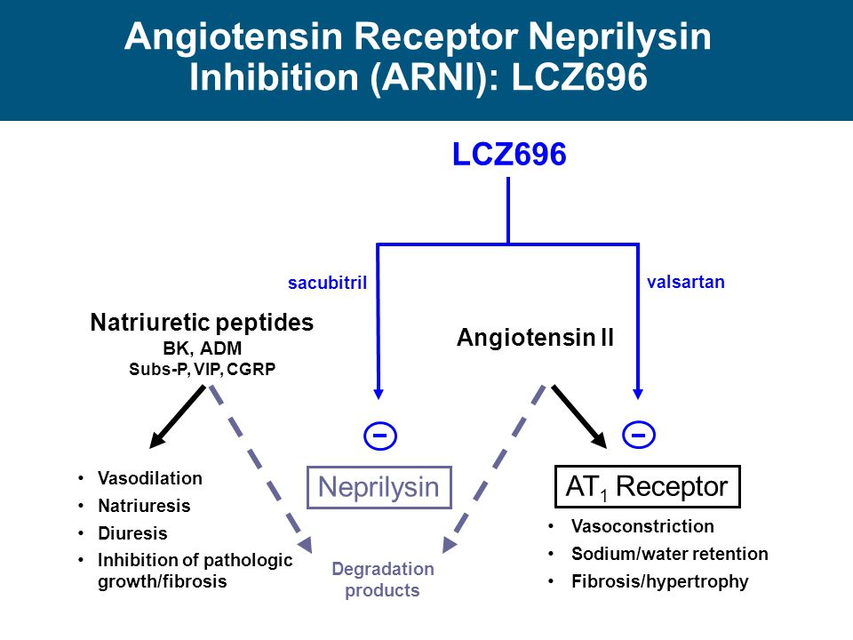 Angiotensin Receptor Neprilysin Inhibition (ARNI): LCZ696