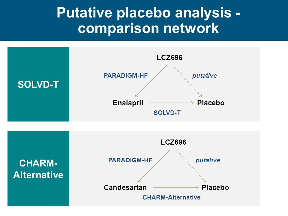 Putative placebo analysis - comparison network