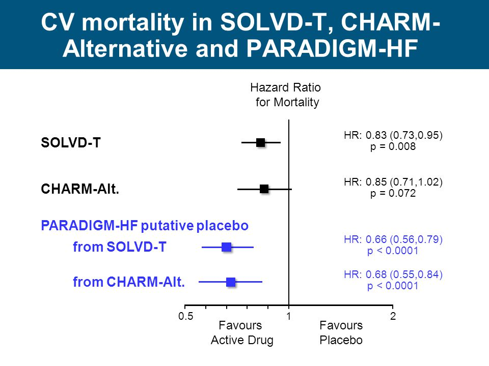 CV mortality in SOLVD-T, CHARM-Alternative and PARADIGM-HF
