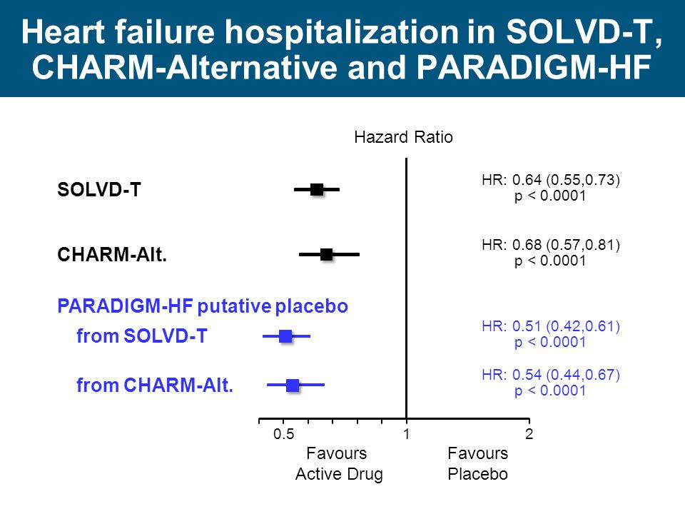 Heart failure hospitalization in SOLVD-T, CHARM-Alternative and PARADIGM-HF