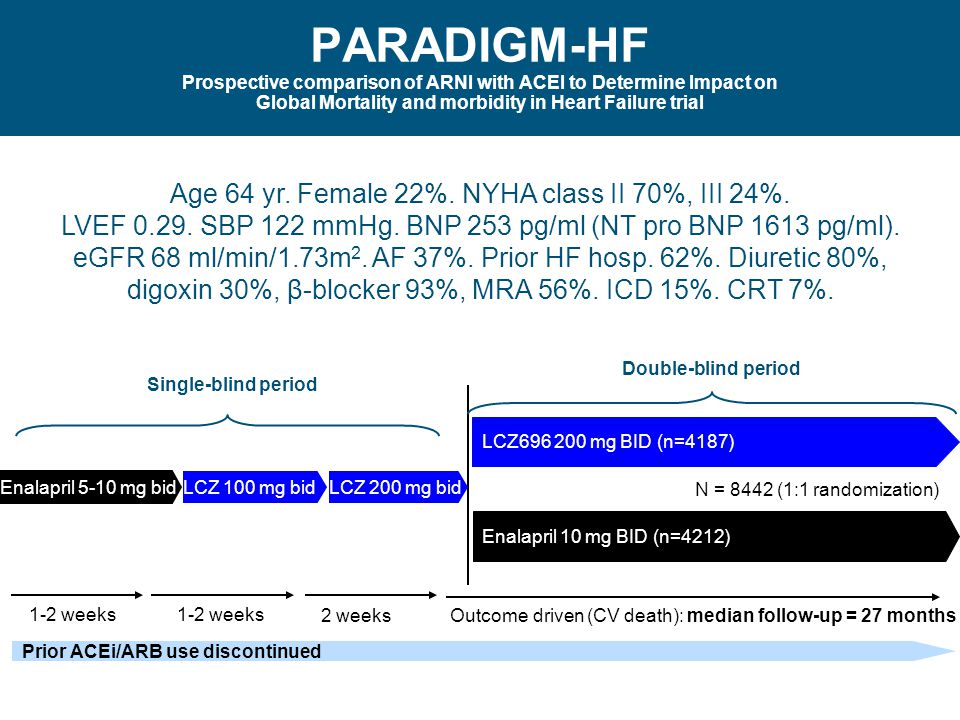 PARADIGM-HF Prospective comparison of ARNI with ACEI to Determine Impact on Global Mortality and morbidity in Heart Failure trial