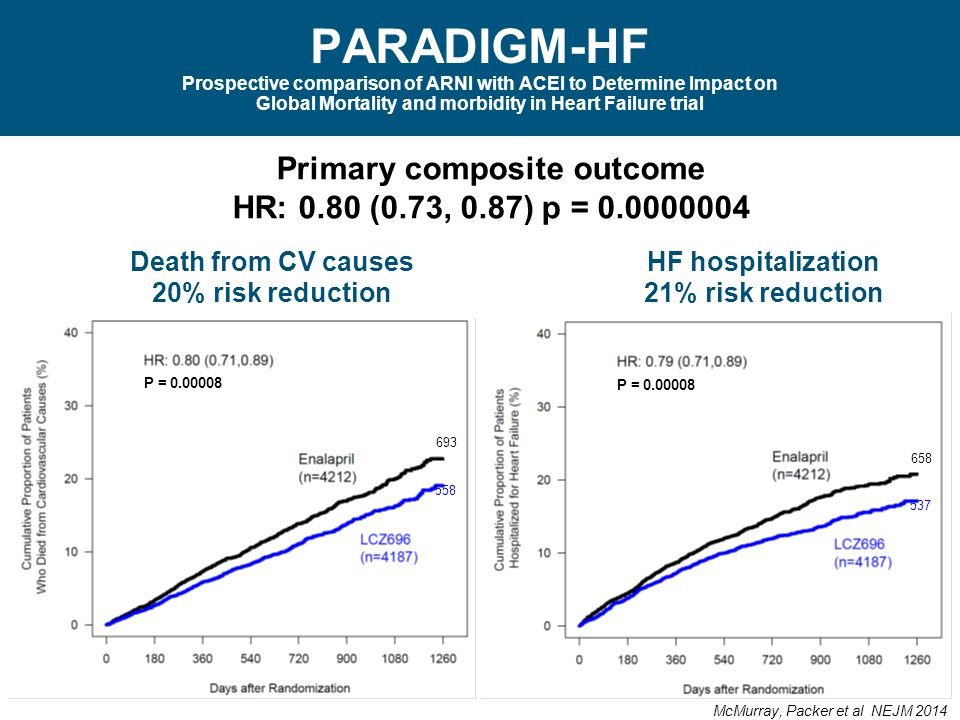 Primary composite outcome