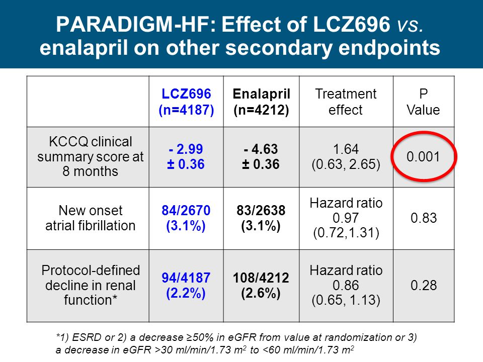 PARADIGM-HF: Effect of LCZ696 vs