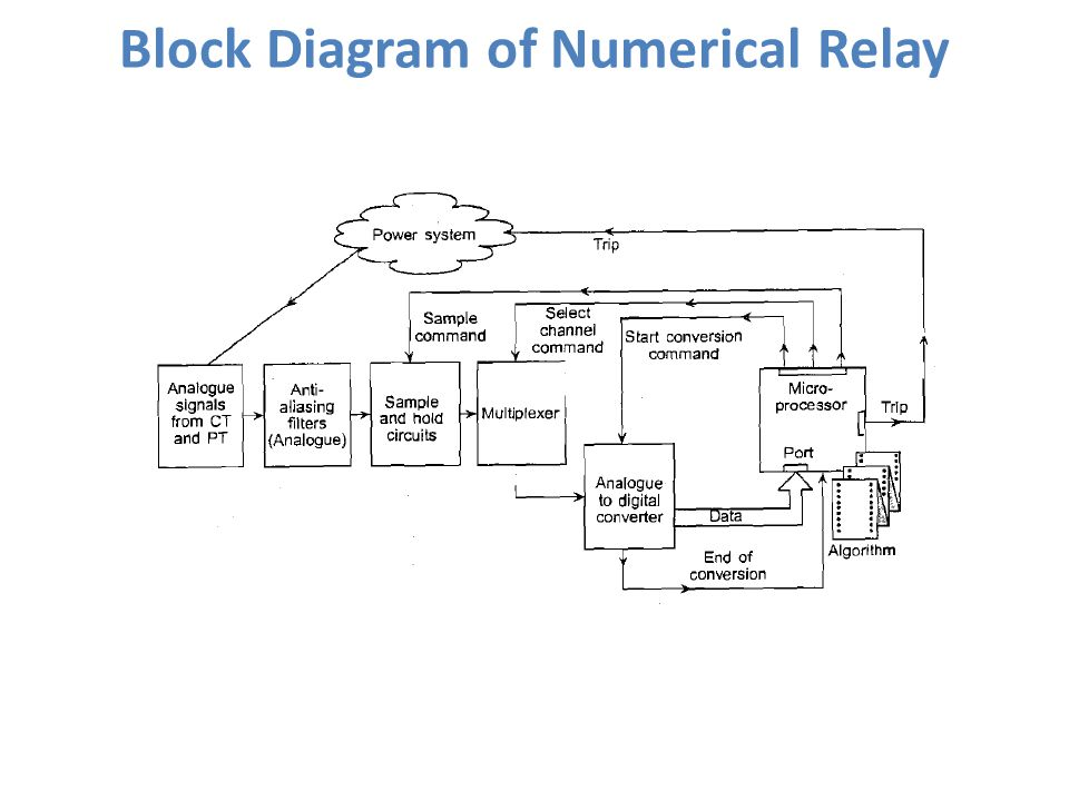 Static relays static relays are those in which the designed response numerical relays 5 block diagram ccuart Choice Image