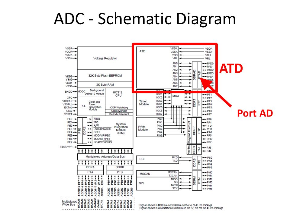 analog-to-digital converter  adc