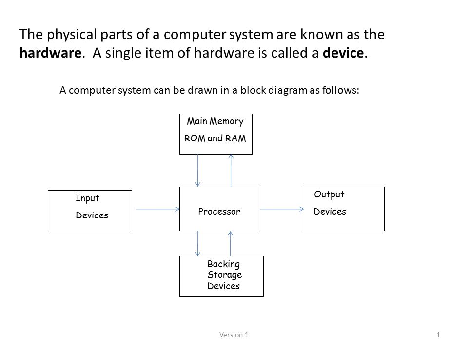 Computer+Systems+ +Unit+One+Summary computer systems unit one summary ppt video online download