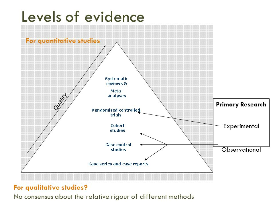Evidence Based Practice (NUR 4169): Levels of Evidence