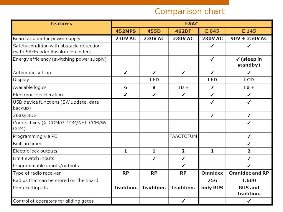 Comparison+chart+21+Features+FAAC+452MPS+455D+462DF+E+045+E+145 slideplayer com 4585187 15 images 21 comparison ch faac photocell wiring diagram at crackthecode.co