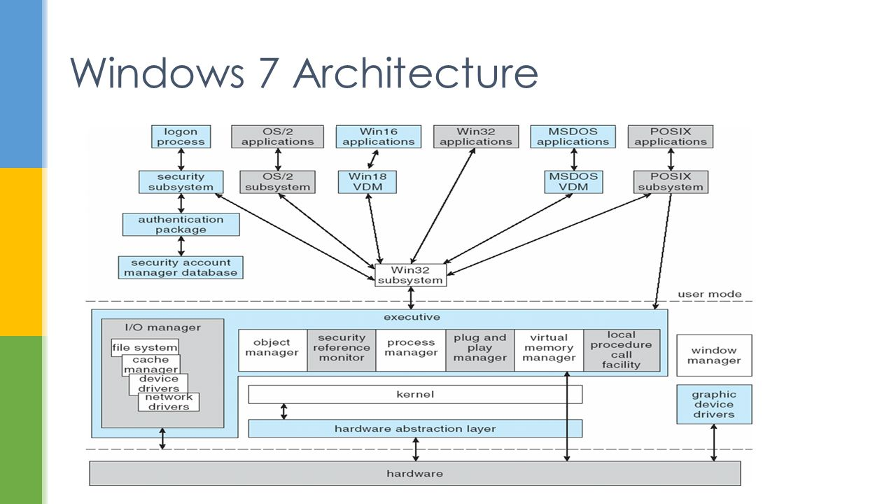 Case study 1 windows ppt video online download for Windows 7 architecture