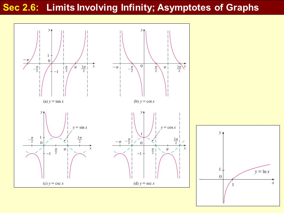 how to find vertical asymptotes of sec