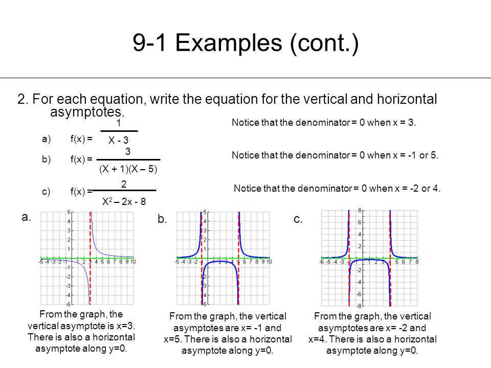 Chapter 9 exploring rational functions ppt video online download for each equation write the ccuart Choice Image