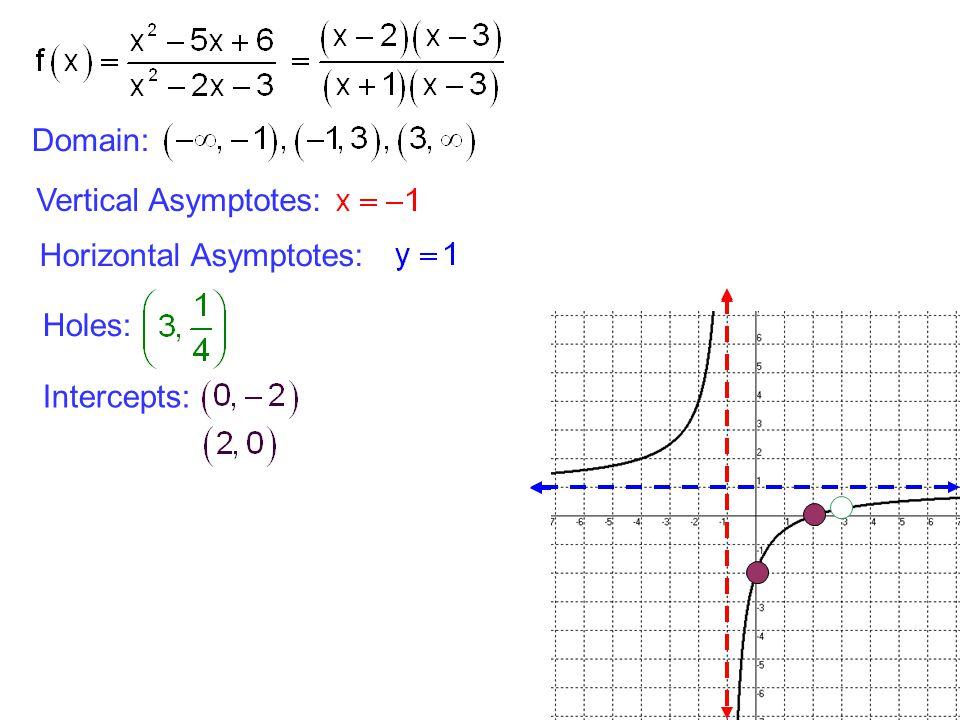 Holes slant asymptotes ppt video online download 9 domain vertical asymptotes horizontal asymptotes holes intercepts ccuart Choice Image
