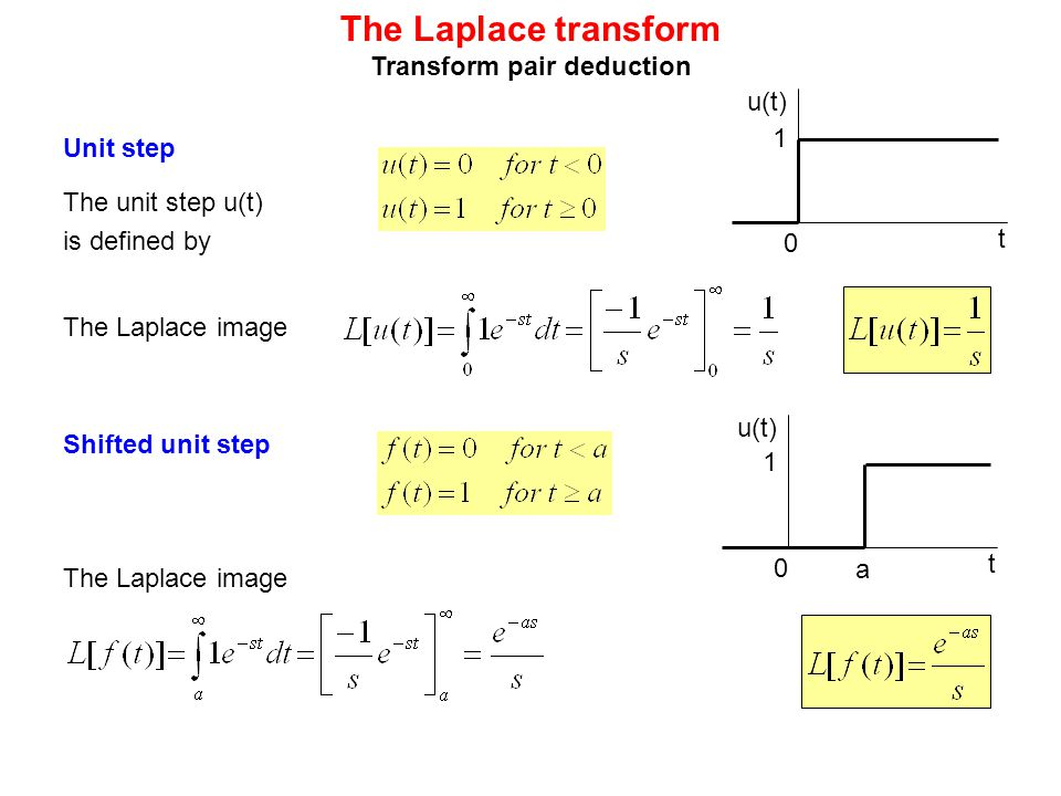laplace transform The laplace transform is a widely used integral transform in mathematics named after pierre-simon laplace that transforms the mathematical representation of a function in time into a function of complex frequency.