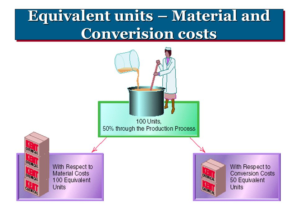 Equivalent units – Material and Converision costs
