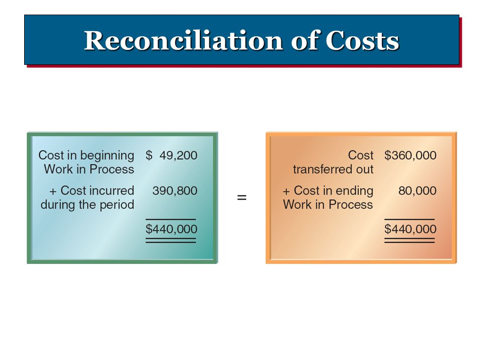 Reconciliation of Costs