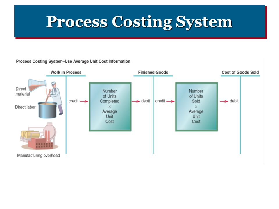 Process Costing System