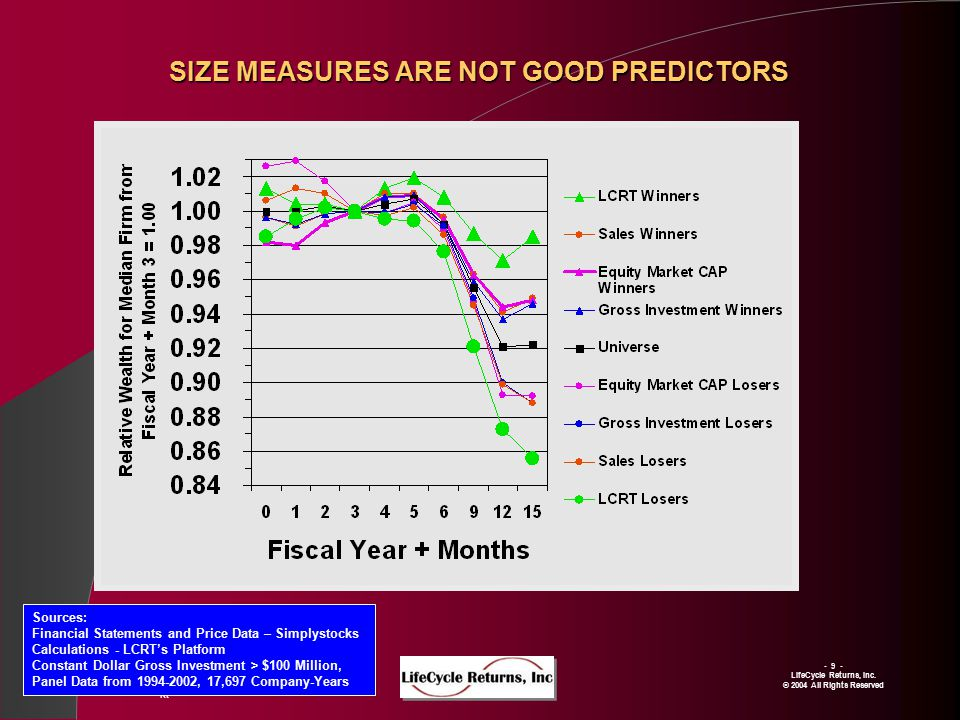 SIZE MEASURES ARE NOT GOOD PREDICTORS