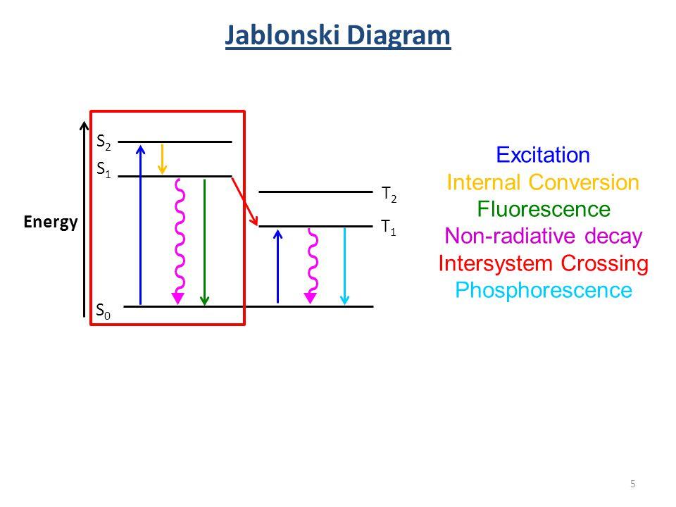Fluorescence spectroscopy ppt video online download 5 jablonski diagram excitation internal conversion fluorescence ccuart Images