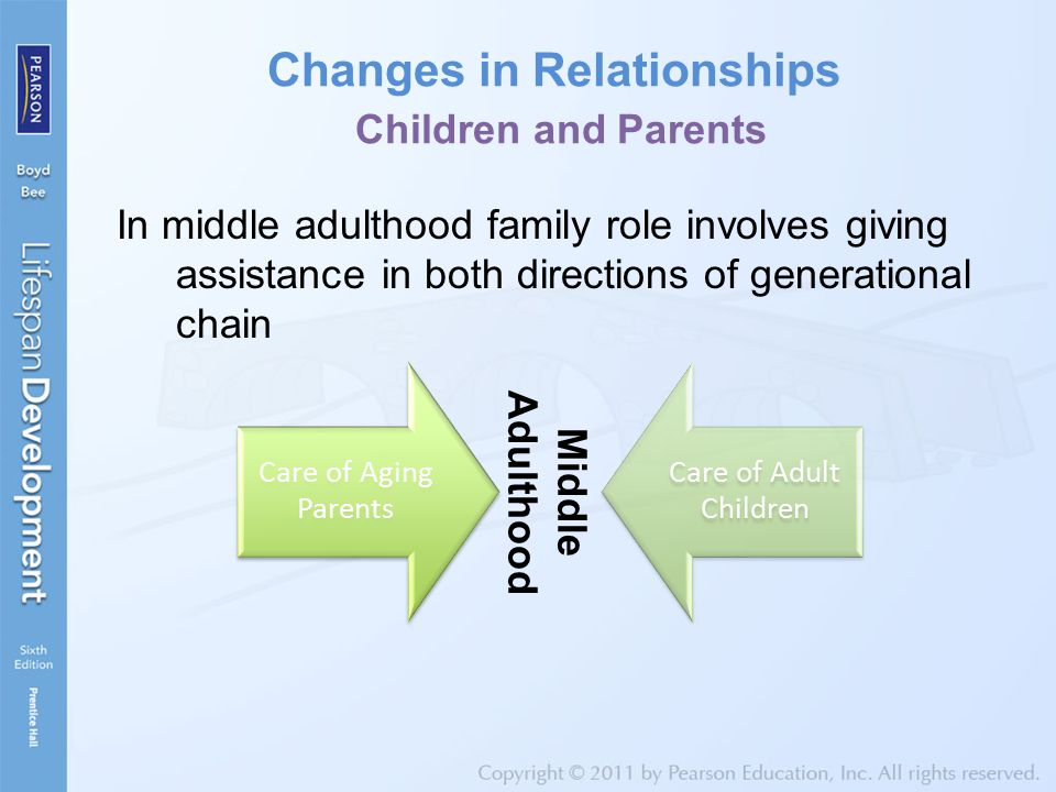 changes in marriage and parenthood Marriage, parenthood, and public policy  a merica has been undergoing profound changes in family composition over the last four decades in 1970, according to that .