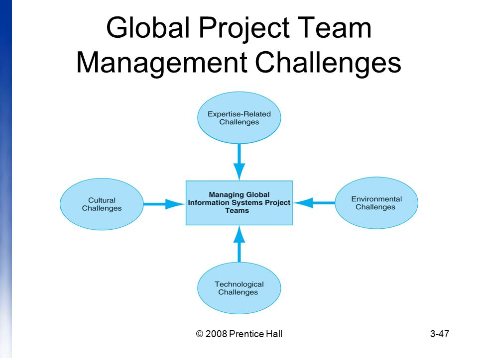 managing a global team at sun Managing a global team team 6 in the managing a global team case study, greg james is the global manager at sun microsystems, inc who provides companies with complete information technology solutions he leads a customer implementation team composed of 45 members from india.