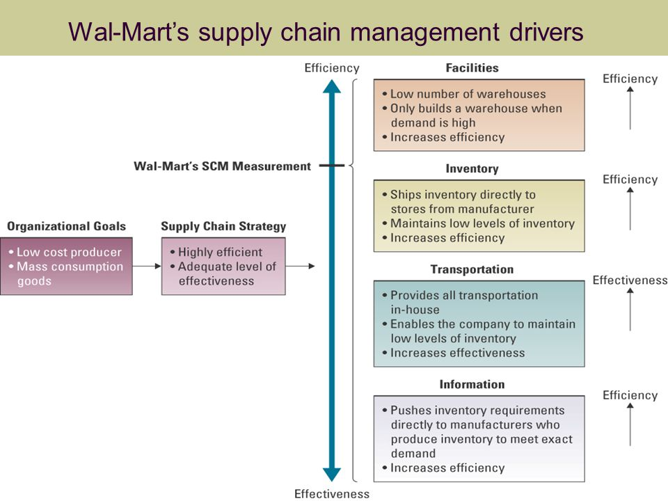 Wal-Mart Reins Back Inventory in a Revamped Supply Chain