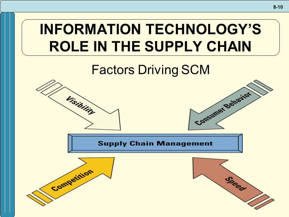 INFORMATION TECHNOLOGY'S ROLE IN THE SUPPLY CHAIN