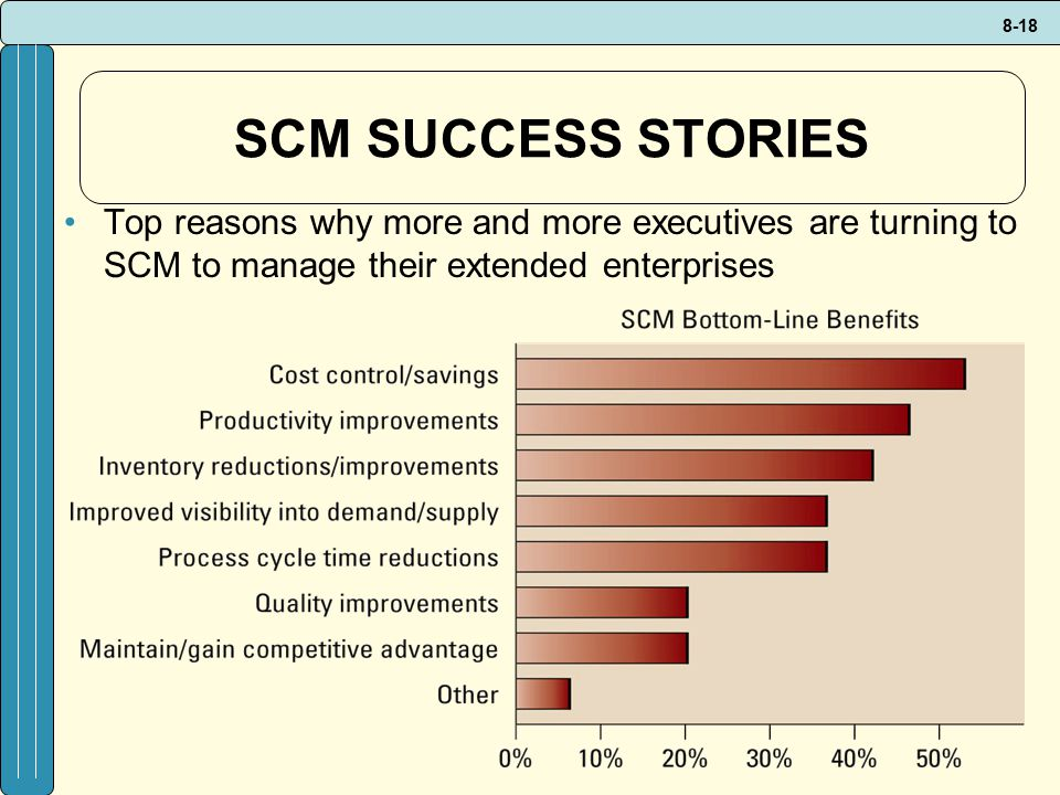 SCM SUCCESS STORIES Top reasons why more and more executives are turning to SCM to manage their extended enterprises.
