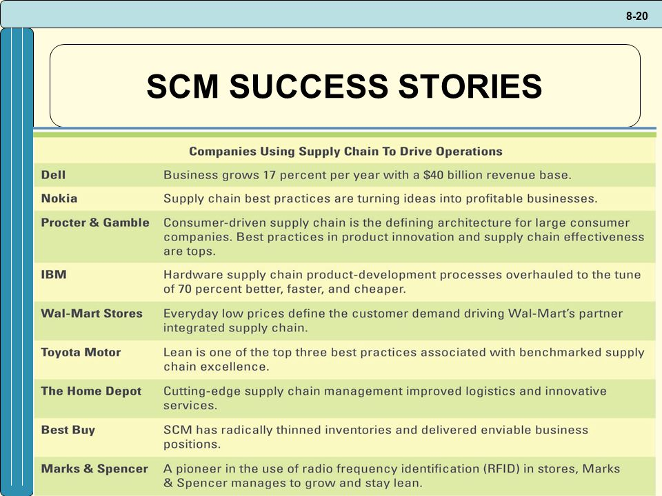 SCM SUCCESS STORIES CLASSROOM EXERCISE Driving SCM