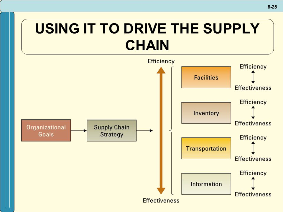 toyota supply chain drivers What drives your supply chain  toyota's manufacturing plan in china making batteries for their hybrids that needs rare-earths which are controlled by the.