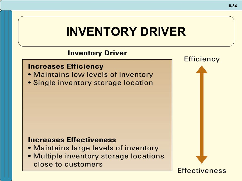INVENTORY DRIVER Inventory driver's effect on efficiency and effectiveness