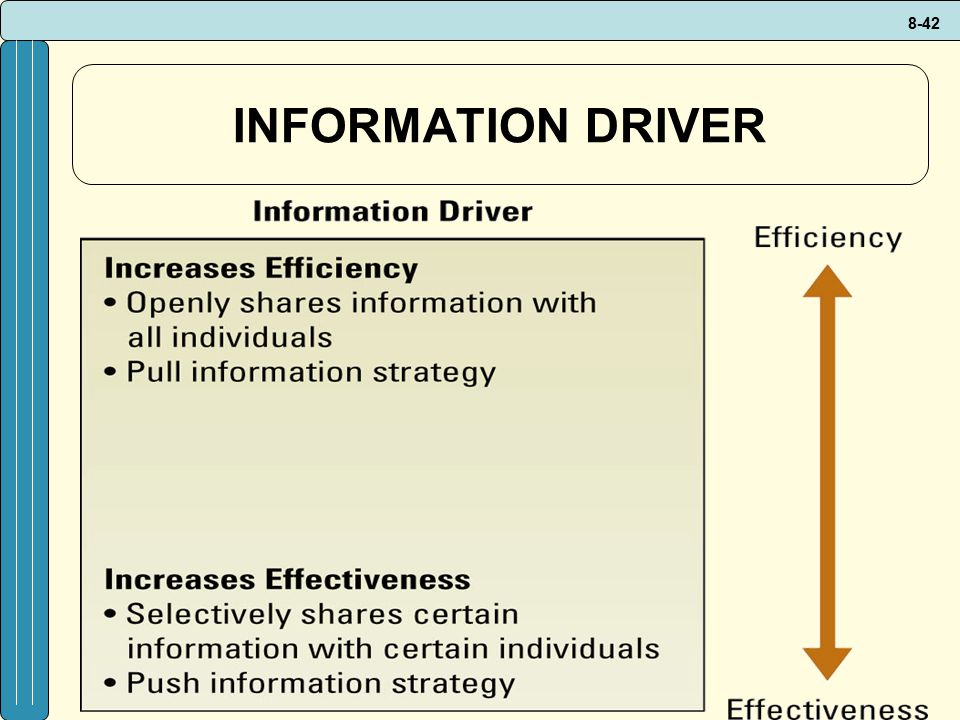 INFORMATION DRIVER Information driver's effect on efficiency and effectiveness
