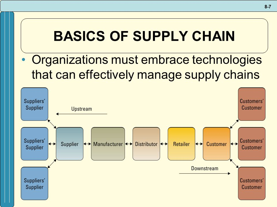 supply chain exercises For mba or senior level undergraduate supply chain management courses mini-cases and exercises added throughout the book new cases appear in chapters 2, 8, 9, 11, 13 testgen computerized test bank for supply chain management: strategy, planning, and operation.