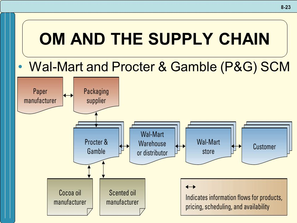 OM AND THE SUPPLY CHAIN Wal-Mart and Procter & Gamble (P&G) SCM
