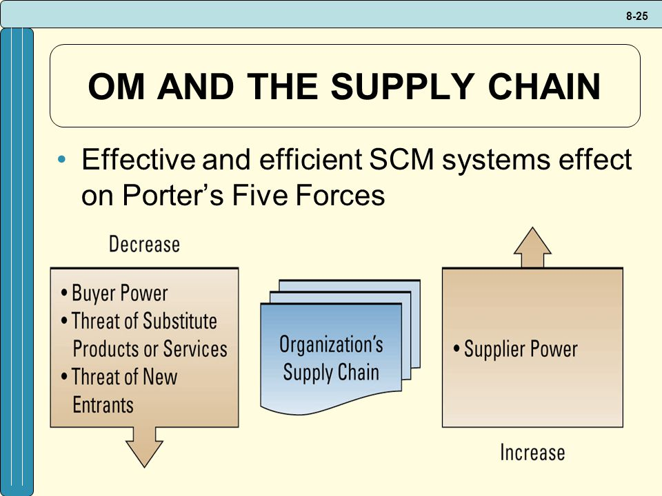 OM AND THE SUPPLY CHAIN Effective and efficient SCM systems effect on Porter's Five Forces